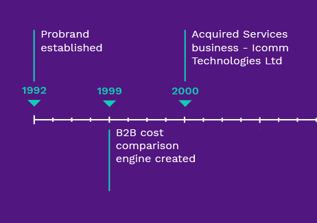 The Probrand timeline part 1