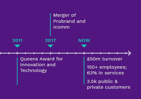 The Probrand timeline part 3