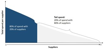 Getting to grips with IT tail spend – without the barriers